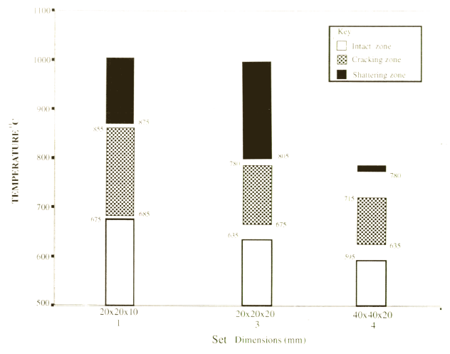 Fracture thresholds for  silcrete sets (published in Australian Archaeology 51:43).